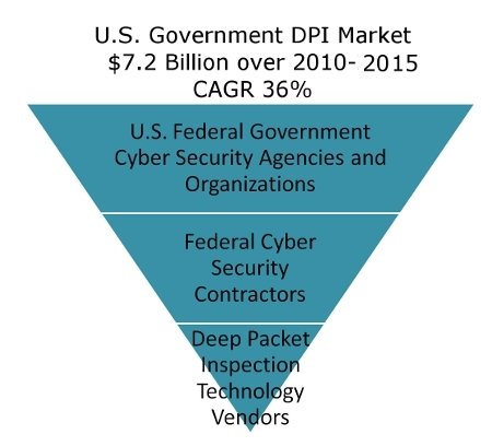 Deep Packet Inspection Market