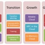 Global Cloud Computing Market
