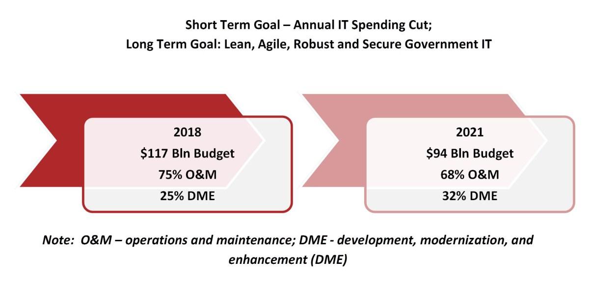 Federal IT Market Modernization