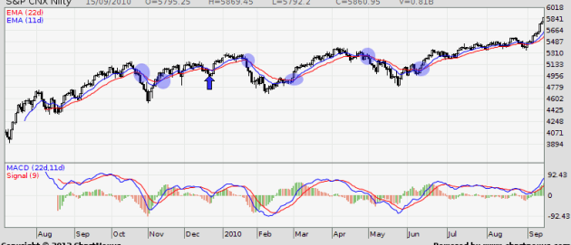 2009-2010 Nifty EMA Crossover
