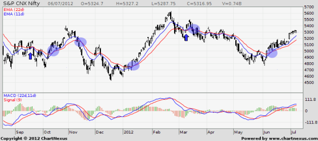 2011 - 2012 Nifty EMA Crossover