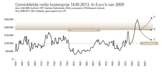 Gemiddelde huizenprijzen in Nederland