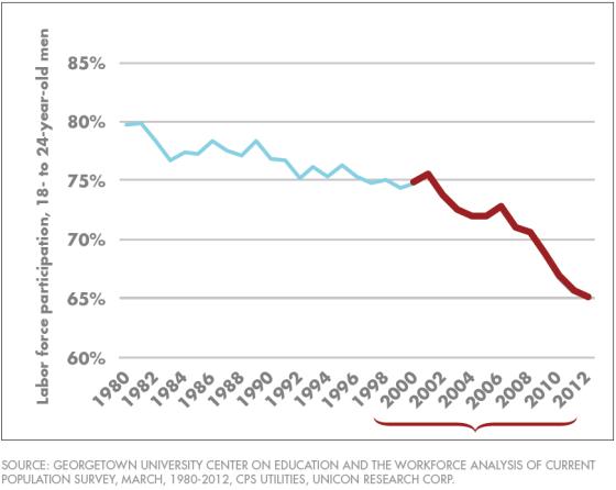 De participatiegraad van jonge werknemers (18-24 jaar) zakte in drie decennia van 80% naar 65%