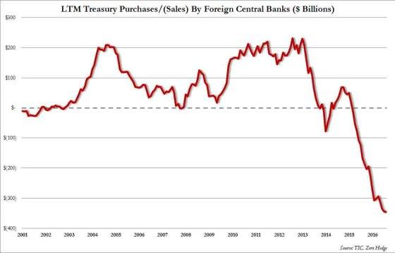 central-bank-selling-bonds