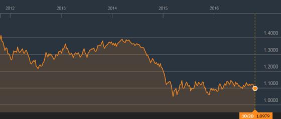 eur-usd-wisselkoers