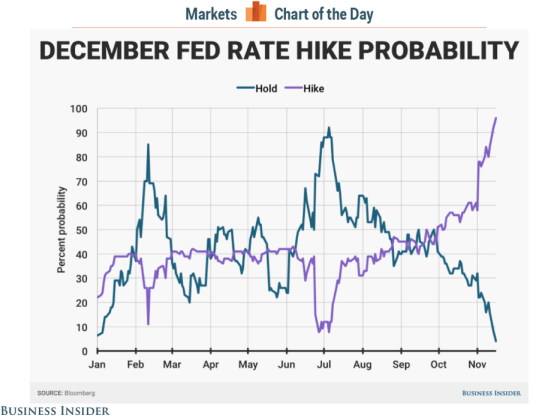 fed-rate-hike