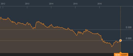 japan-10yr-bond-yield-positive