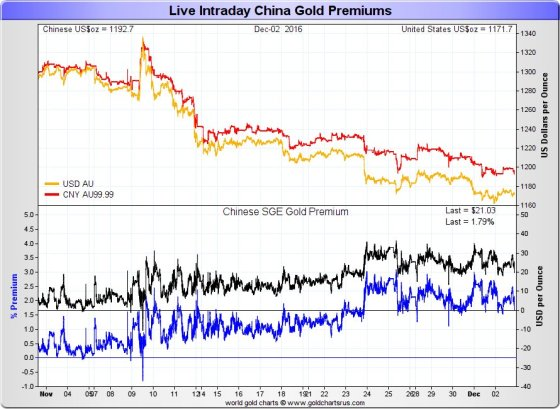gold-premium-china