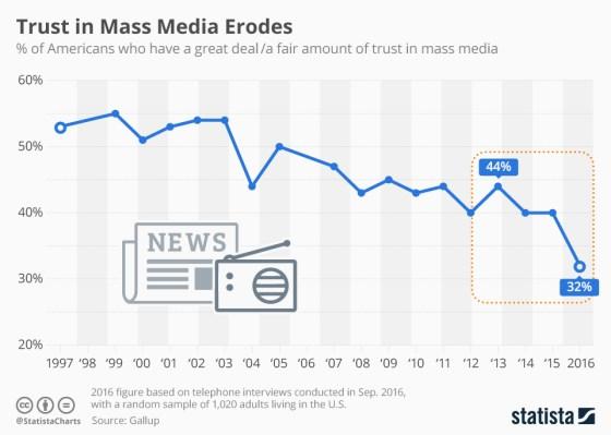 trust_in_mass_media_n