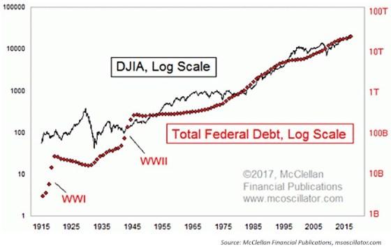 dow-jones-staatsschuld