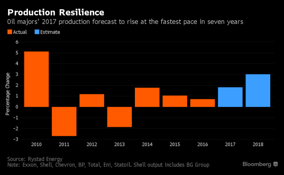 oil-production-resilience-bloomberg