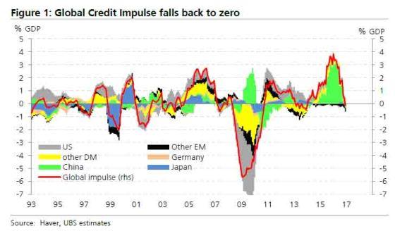 global-credit