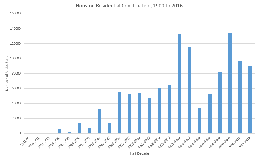 Units Built per Half Decade in Houston: Spikes in 1946 to 1950, 1976 to 1980, and after 1996