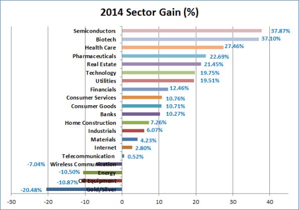 2014 Sector Gain