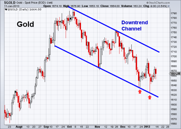 GOLD 1-11-2013 daily
