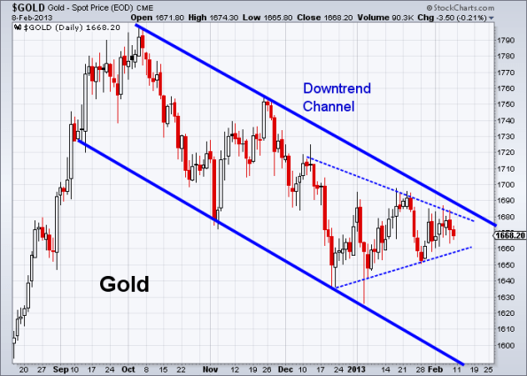 GOLD 2-8-2013 daily