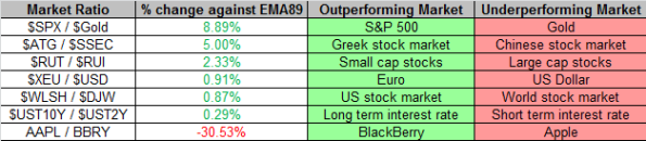 Market Ratios 2-15-2013