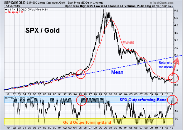 Ratio of SPX to GOLD 2-15-2013