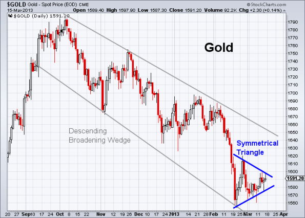 GOLD 3-15-2013 daily