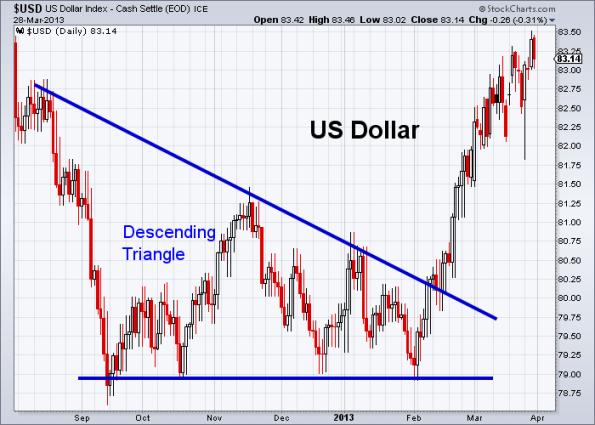 USD 3-28-2013
