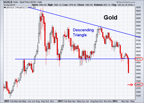 GOLD 4-12-2013 weekly