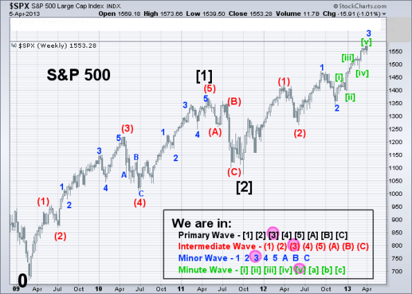 SPX Elliott Wave 1-2-3 (Weekly) 4-5-2013