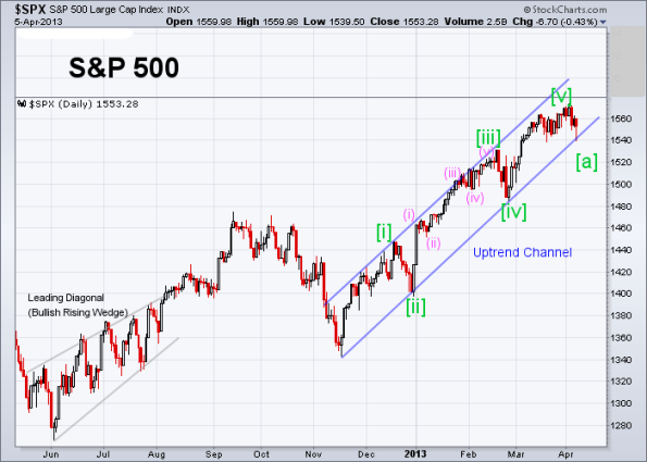 SPX Elliott Wave (Daily) 4-5-2013
