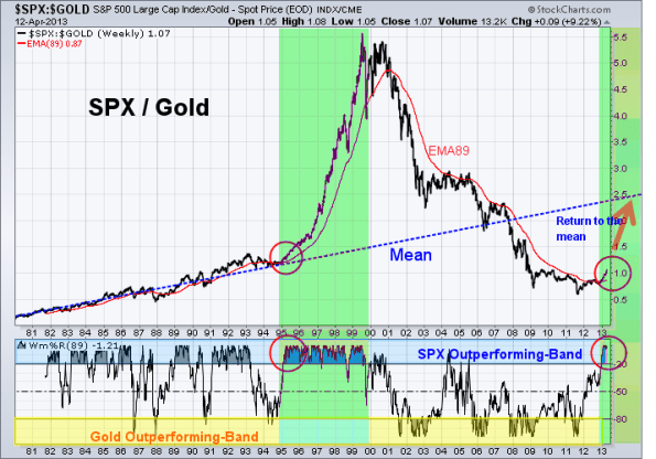 SPX-GOLD 4-12-2013