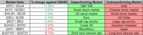 Market Ratios 6-7-2013