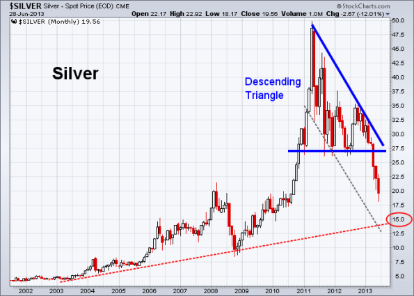 Silver 6-28-2013 (Monthly)