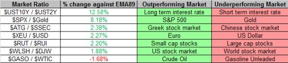 Market Ratios 7-26-2013