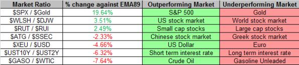 Market Ratios 7-5-2013