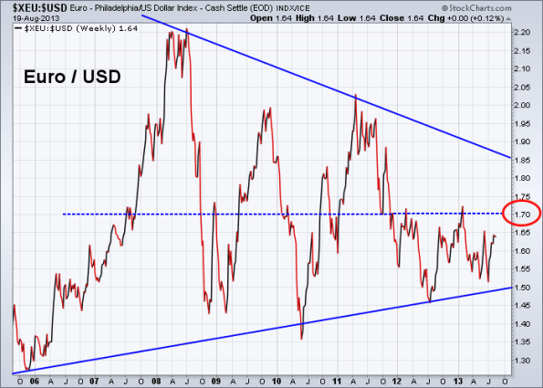 Euro vs US Dollar 8-19-2013