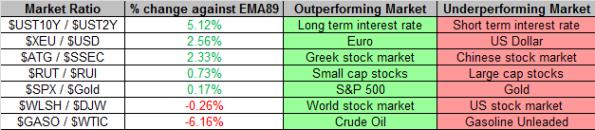 Market Ratios 8-19-2013