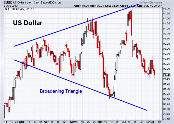 USD 8-6-2013