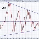 Euro vs US Dollar 9-27-2013