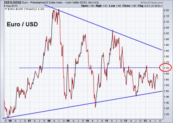 Euro vs US Dollar 9-6-2013