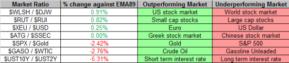 Market Ratios 8-30-2013