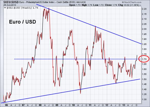 Euro vs US Dollar 10-25-2013