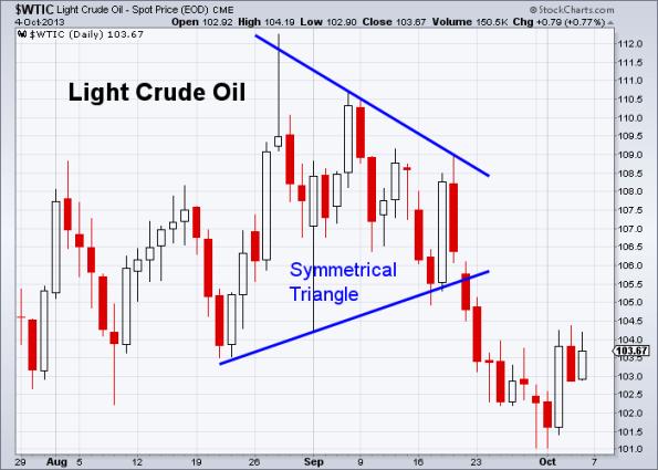 Oil 10-4-2013