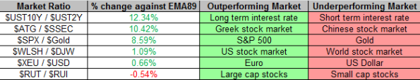 Market Ratios 11-15-2013