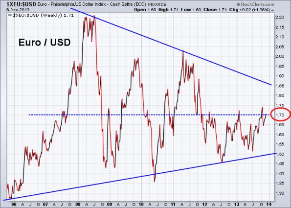 Euro vs US Dollar 12-6-2013