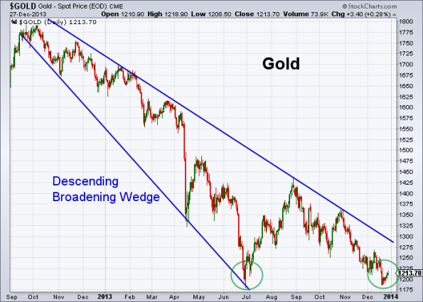 GOLD 12-27-2013