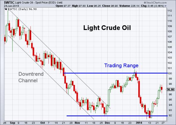 Oil 1-24-2014