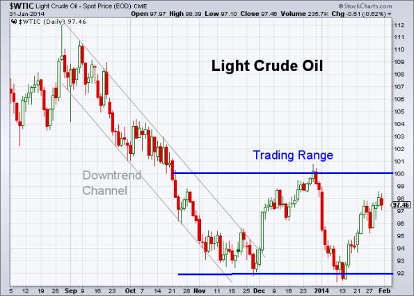 Oil 1-31-2014