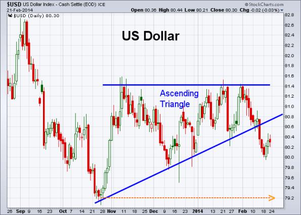 USD 2-21-2014