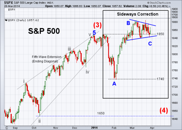 SPX Elliott Wave 3-28-2014 (Daily)