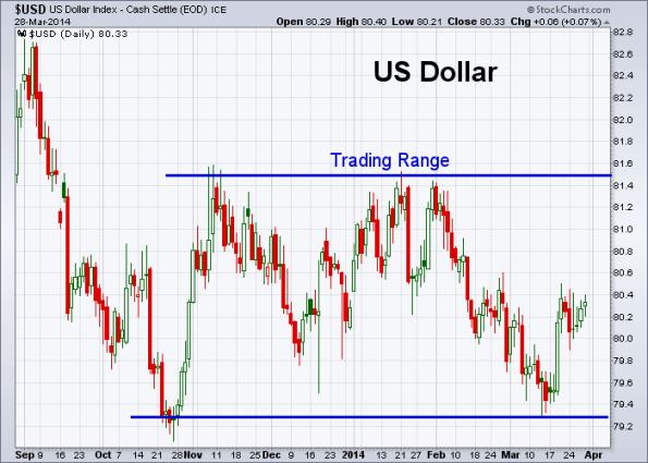 USD 3-28-2014