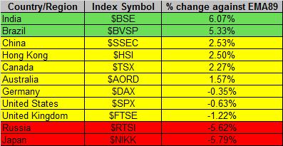 Global Markets 4-11-2014