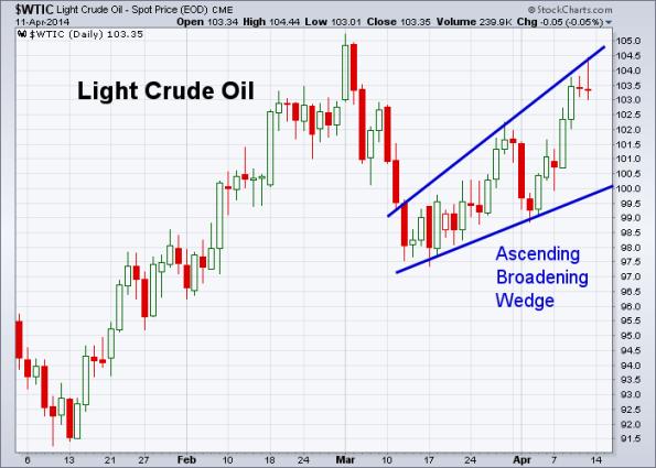 Oil 4-11-2014